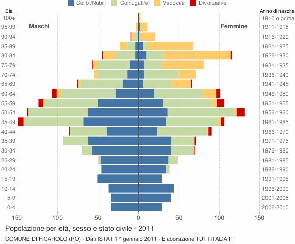 Grafico Popolazione per età, sesso e stato civile Comune di Ficarolo (RO)