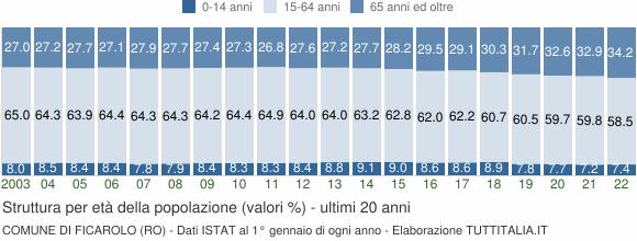 Grafico struttura della popolazione Comune di Ficarolo (RO)