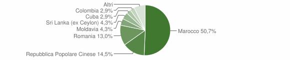 Grafico cittadinanza stranieri - Sant'Urbano 2016