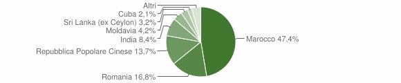 Grafico cittadinanza stranieri - Sant'Urbano 2018