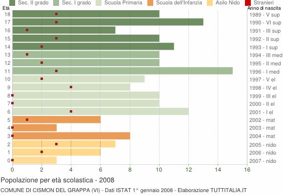 Grafico Popolazione in età scolastica - Cismon del Grappa 2008
