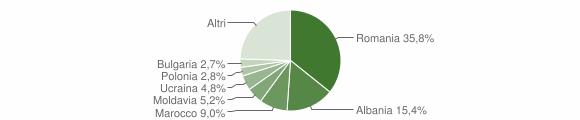Grafico cittadinanza stranieri - Eraclea 2019