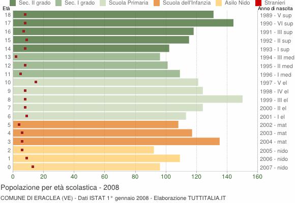 Grafico Popolazione in età scolastica - Eraclea 2008