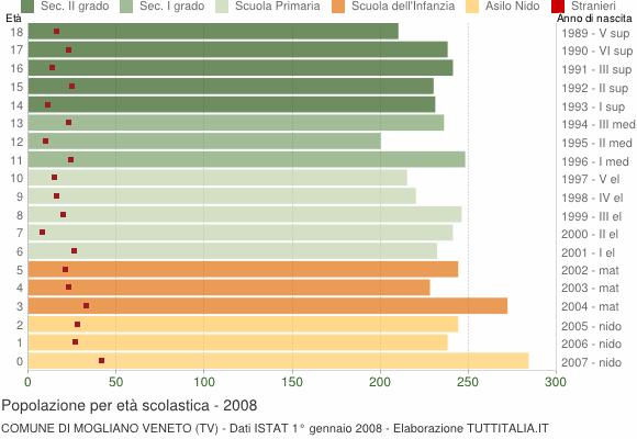 Grafico Popolazione in età scolastica - Mogliano Veneto 2008