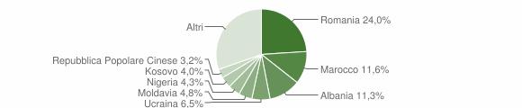 Grafico cittadinanza stranieri - Portogruaro 2019