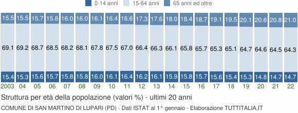 Grafico struttura della popolazione Comune di San Martino di Lupari (PD)