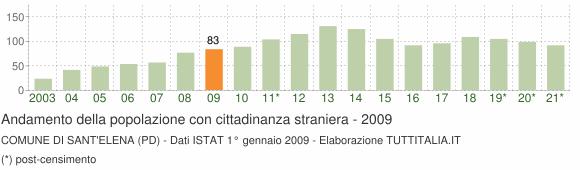 Grafico andamento popolazione stranieri Comune di Sant'Elena (PD)
