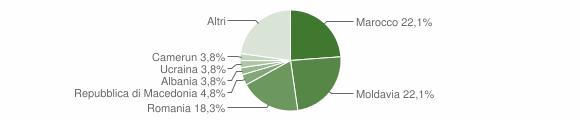 Grafico cittadinanza stranieri - Sant'Elena 2019