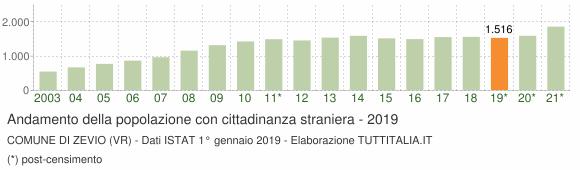 Grafico andamento popolazione stranieri Comune di Zevio (VR)