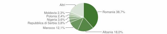 Grafico cittadinanza stranieri - Zevio 2019