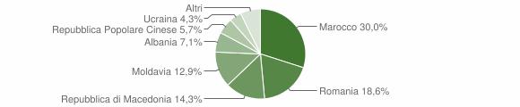 Grafico cittadinanza stranieri - Carceri 2016