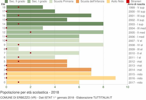 Grafico Popolazione in età scolastica - Erbezzo 2018