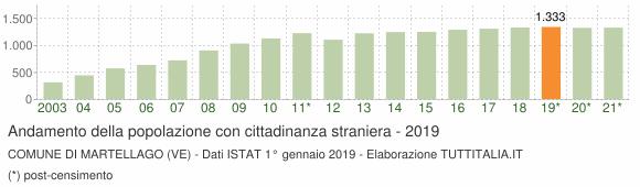 Grafico andamento popolazione stranieri Comune di Martellago (VE)
