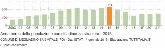 Grafico andamento popolazione stranieri Comune di Megliadino San Vitale (PD)