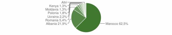 Grafico cittadinanza stranieri - Megliadino San Vitale 2015