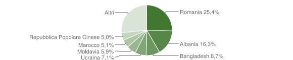 Grafico cittadinanza stranieri - San Donà di Piave 2018