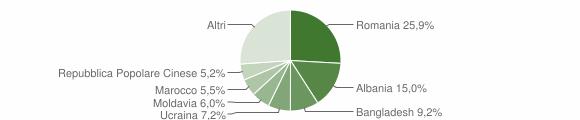 Grafico cittadinanza stranieri - San Donà di Piave 2019