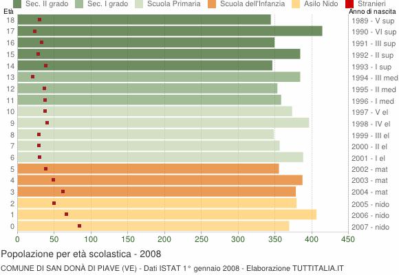 Grafico Popolazione in età scolastica - San Donà di Piave 2008