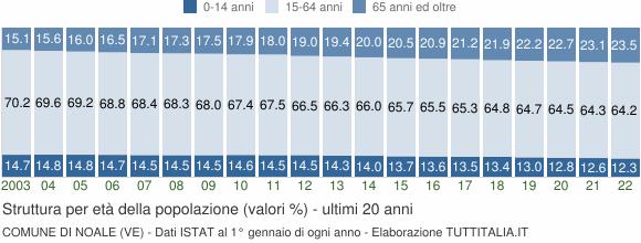 Grafico struttura della popolazione Comune di Noale (VE)