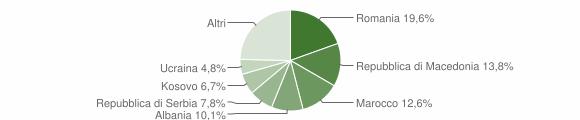 Grafico cittadinanza stranieri - San Stino di Livenza 2018