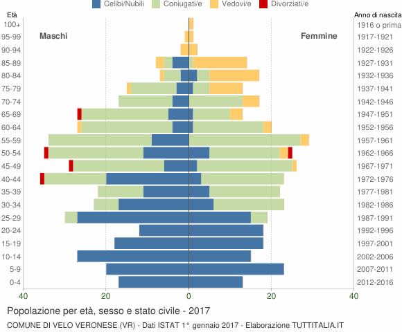 Grafico Popolazione per età, sesso e stato civile Comune di Velo Veronese (VR)
