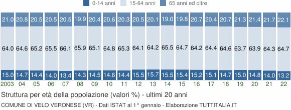 Grafico struttura della popolazione Comune di Velo Veronese (VR)