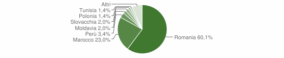 Grafico cittadinanza stranieri - Brentino Belluno 2019
