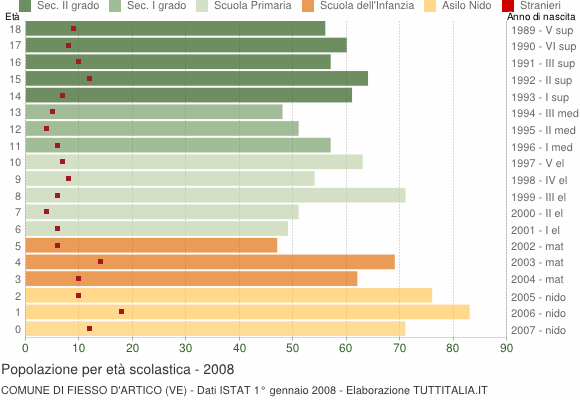Grafico Popolazione in età scolastica - Fiesso d'Artico 2008