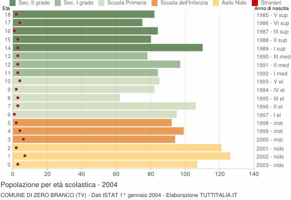 Grafico Popolazione in età scolastica - Zero Branco 2004