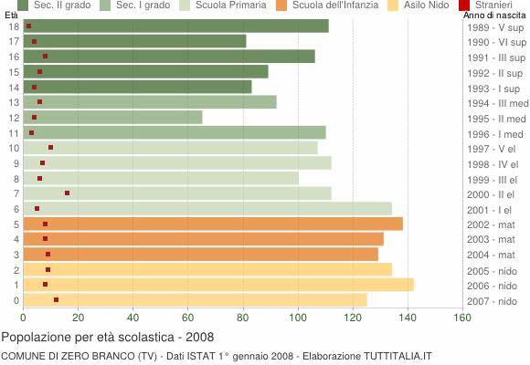 Grafico Popolazione in età scolastica - Zero Branco 2008