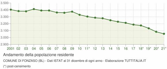 Andamento popolazione Comune di Fonzaso (BL)
