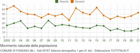 Grafico movimento naturale della popolazione Comune di Fonzaso (BL)