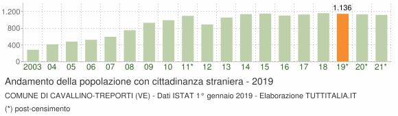 Grafico andamento popolazione stranieri Comune di Cavallino-Treporti (VE)