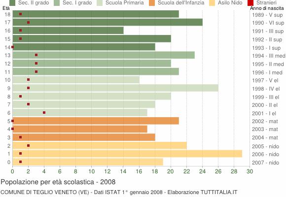 Grafico Popolazione in età scolastica - Teglio Veneto 2008