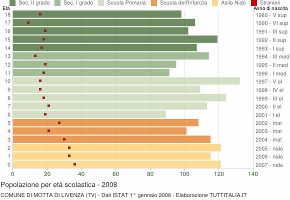 Grafico Popolazione in età scolastica - Motta di Livenza 2008