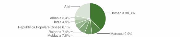 Grafico cittadinanza stranieri - Soave 2019