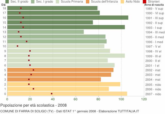 Grafico Popolazione in età scolastica - Farra di Soligo 2008