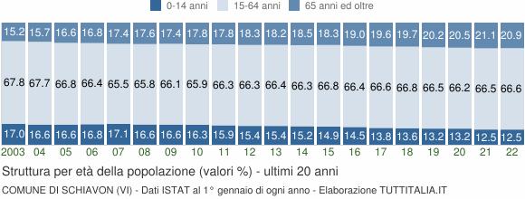Grafico struttura della popolazione Comune di Schiavon (VI)