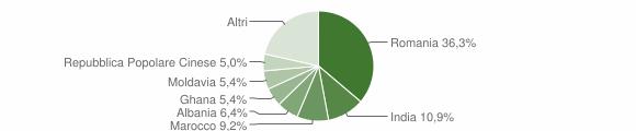 Grafico cittadinanza stranieri - Colognola ai Colli 2018