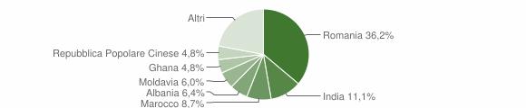Grafico cittadinanza stranieri - Colognola ai Colli 2019