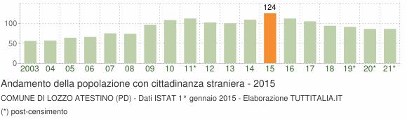 Grafico andamento popolazione stranieri Comune di Lozzo Atestino (PD)