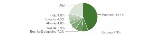 Grafico cittadinanza stranieri - Lozzo Atestino 2015