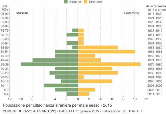 Grafico cittadini stranieri - Lozzo Atestino 2015
