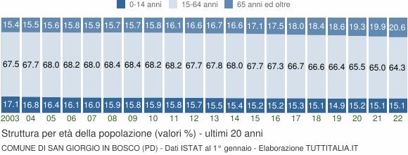 Grafico struttura della popolazione Comune di San Giorgio in Bosco (PD)