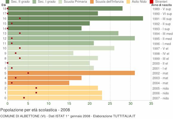 Grafico Popolazione in età scolastica - Albettone 2008
