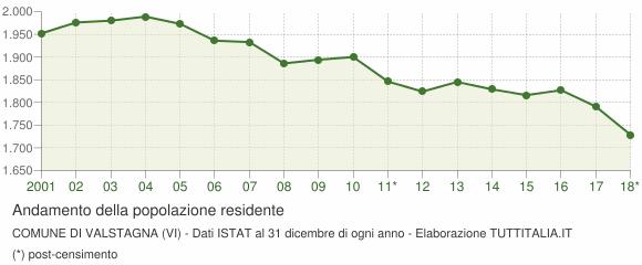 Andamento popolazione Comune di Valstagna (VI)