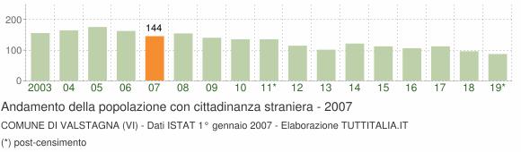 Grafico andamento popolazione stranieri Comune di Valstagna (VI)