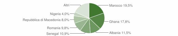 Grafico cittadinanza stranieri - Valstagna 2005