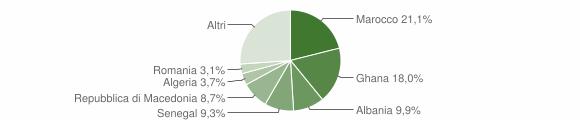 Grafico cittadinanza stranieri - Valstagna 2006