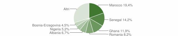 Grafico cittadinanza stranieri - Valstagna 2011